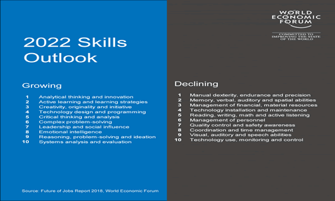 KNOWING: 2022 Skills Outlook: World Economic Forum: Are You Ready!